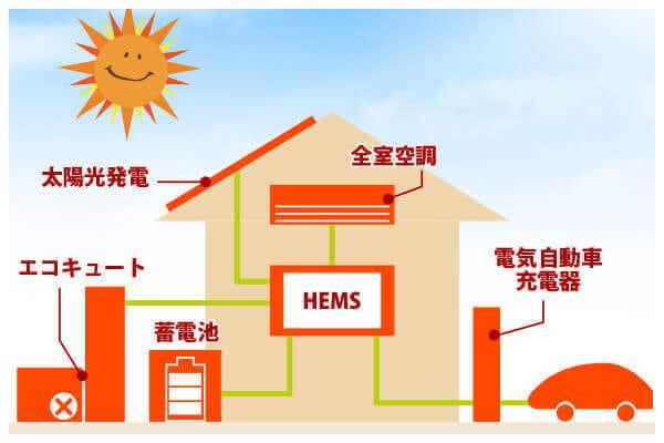 エネルギーの一元管理
